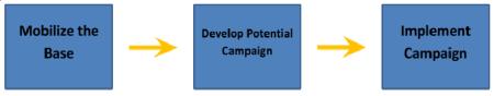 organizing model image